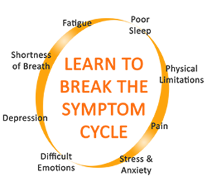 text: learn to break the symptom cycle